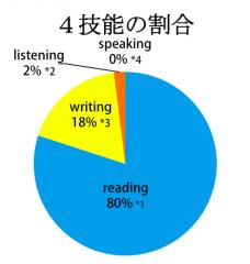 英語4技能の割合